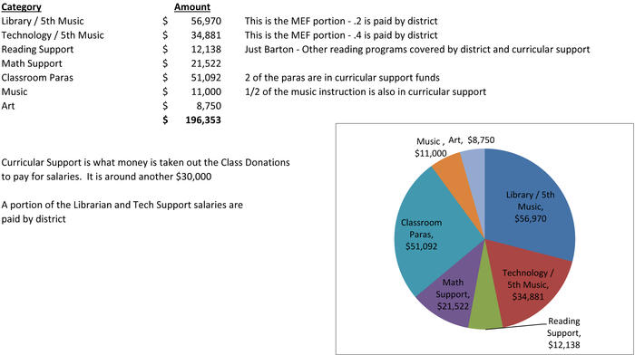 How MEF Donations are Spent